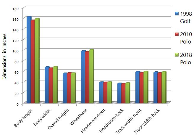 Golf vs Polo Dimensions Excel Graph